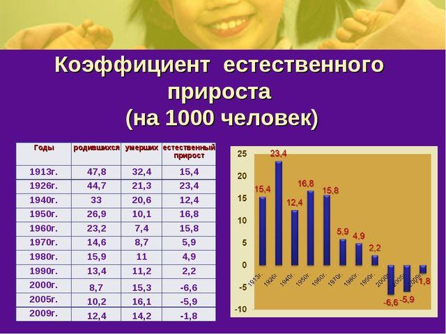 Коэффициент естественного прироста (на 1000 человек) Годыродившихсяумерших...