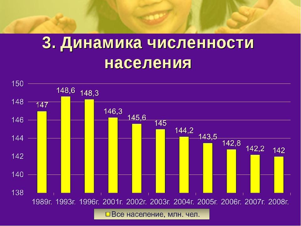 3. Динамика численности населения