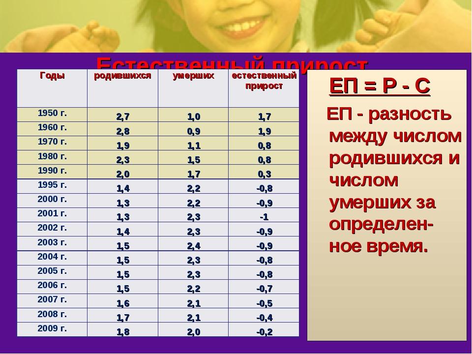 Естественный прирост населения, млн. чел. ЕП = Р - С ЕП - разность между числ...