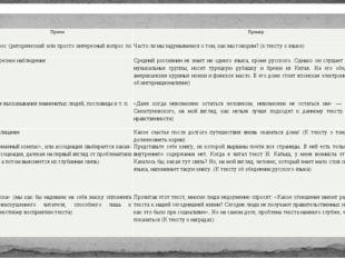 «Магниты» для вступлений Прием Пример 1. Вопрос (риторический или просто инте