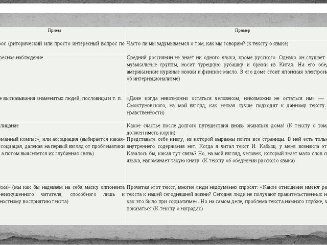 «Магниты» для вступлений Прием Пример 1. Вопрос (риторический или просто инте...