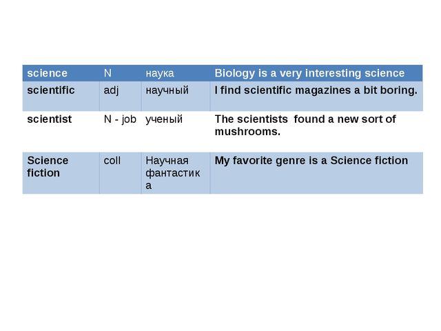 science N наука Biology is a very interestingscience scientific adj научный I...