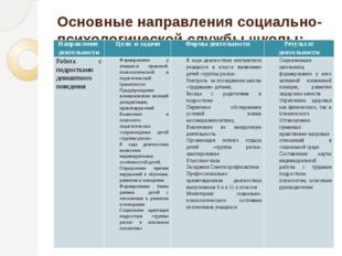 Основные направления социально-психологической службы школы: Направление деят