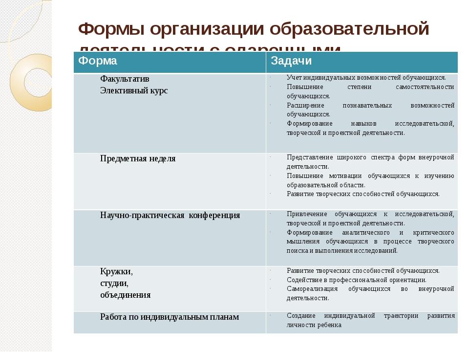 Формы организации образовательной деятельности с одаренными обучающимися Форм...