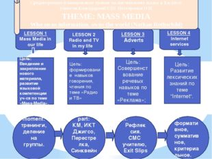 LESSON 1 Mass Media in our life LESSON 2 Radio and TV in my life LESSON 3 Adv