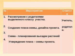 Проектировочный этап  № Мероприятие Ответств 1. 2. 3. 4. Рассмотрение с род