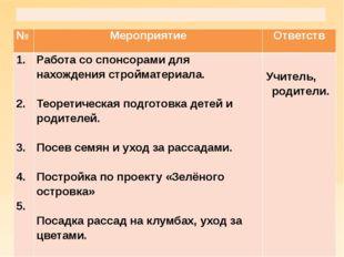 Основной этап  № Мероприятие Ответств 1. 2. 3. 4. 5. Работасо спонсорами дл