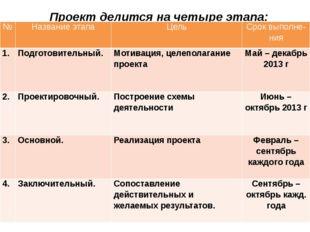 Проект делится на четыре этапа: № Названиеэтапа Цель Сроквыполне- ния 1. Подг