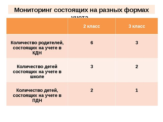 Мониторинг состоящих на разных формах учета. 2 класс 3 класс Количество родит...