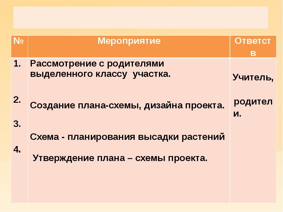 Проектировочный этап  № Мероприятие Ответств 1. 2. 3. 4. Рассмотрение с род...