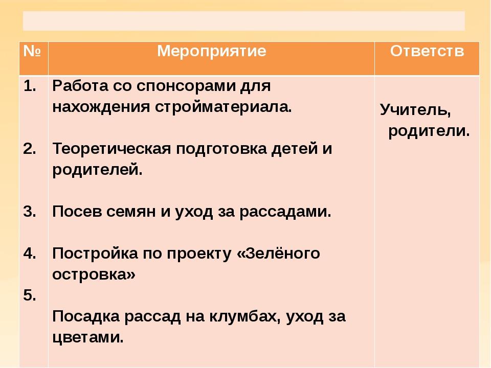 Основной этап  № Мероприятие Ответств 1. 2. 3. 4. 5. Работасо спонсорами дл...