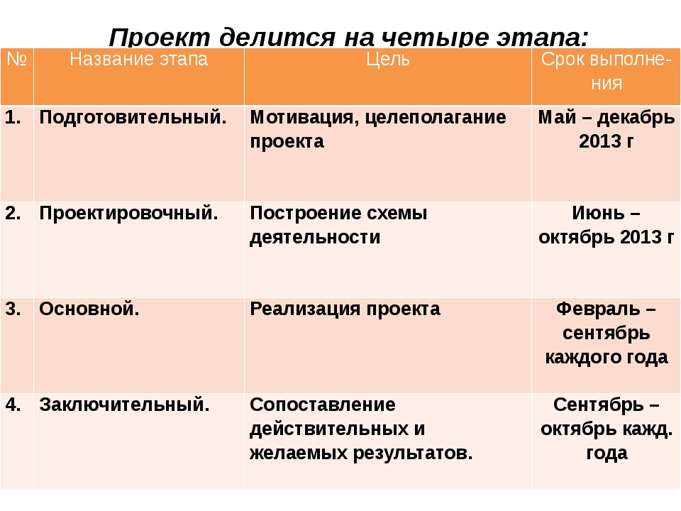 Проект делится на четыре этапа: № Названиеэтапа Цель Сроквыполне- ния 1. Подг...