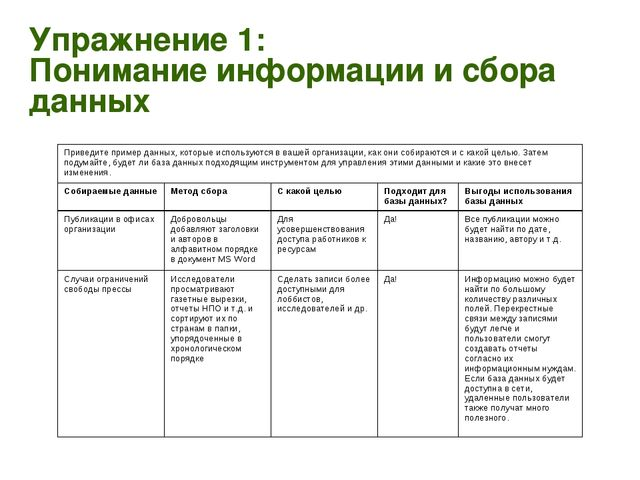 Упражнение 1: Понимание информации и сбора данных Приведите пример данных, ко...