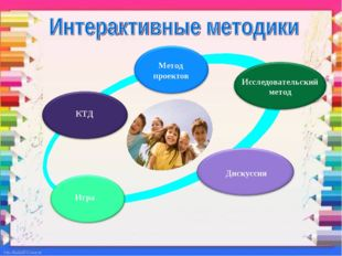 Метод проектов Исследовательский метод Дискуссия Игра КТД