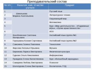 Преподавательский состав №п/п Фамилия,имя, отчество учителя Предмет 1 Шмелько