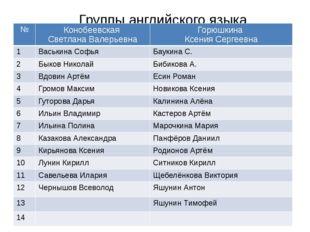 Группы английского языка № Конобеевская Светлана Валерьевна Горюшкина Ксения