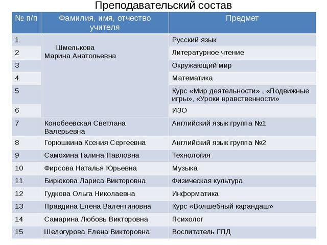 Преподавательский состав №п/п Фамилия,имя, отчество учителя Предмет 1 Шмелько...