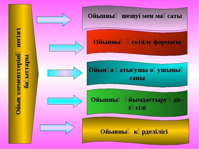 Ойын элементтерінің негізгі бағыттары Ойынның шешуі мен мақсаты Ойынның өткіз...