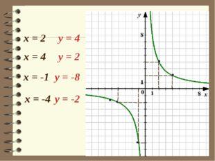 х = 2 у = 4 х = 4 у = 2 х = -1 у = -8 х = -4 у = -2