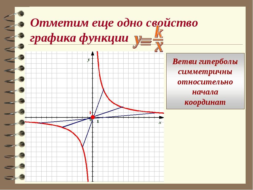 Отметим еще одно свойство графика функции