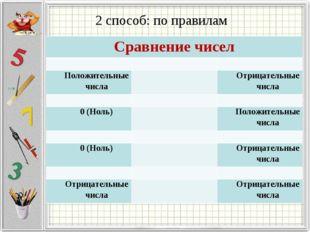 2 способ: по правилам Сравнение чисел  Положительные числаОтрицательные