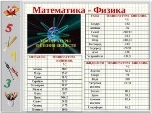 Математика - Физика ТЕМПЕРАТУРЫ КИПЕНИЯ ВЕЩЕСТВ ГАЗЫТЕМПЕРАТУРА КИПЕНИЯ, 0 С