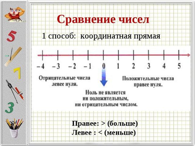 Сравнение чисел 1 способ: координатная прямая Правее: > (больше) Левее : < (м...