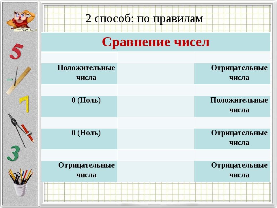 2 способ: по правилам Сравнение чисел  Положительные числаОтрицательные...
