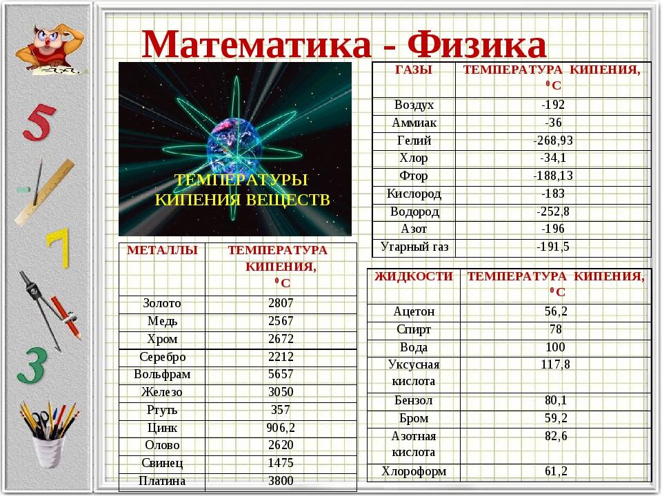 Математика - Физика ТЕМПЕРАТУРЫ КИПЕНИЯ ВЕЩЕСТВ ГАЗЫТЕМПЕРАТУРА КИПЕНИЯ, 0 С...