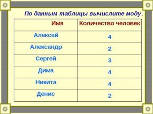 По данным таблицы вычислите моду . ИмяКоличество человек Алексей4 Александр