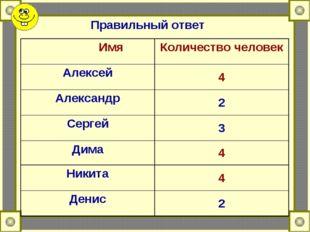 Правильный ответ ИмяКоличество человек Алексей4 Александр2 Сергей3 Дима4