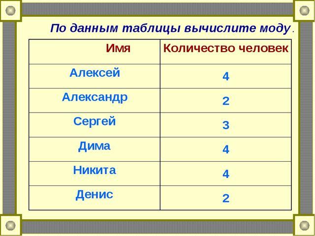 По данным таблицы вычислите моду . ИмяКоличество человек Алексей4 Александр...
