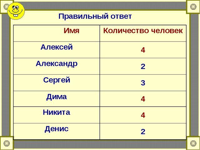 Правильный ответ ИмяКоличество человек Алексей4 Александр2 Сергей3 Дима4...