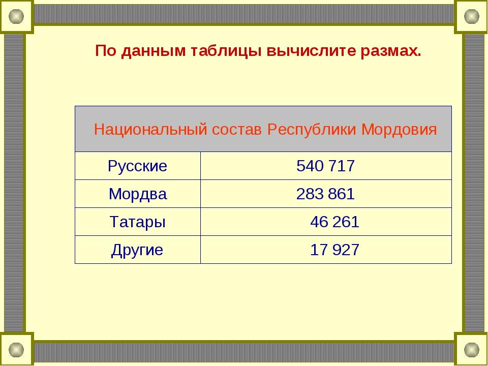 По данным таблицы вычислите размах. Национальный состав Республики Мордовия...
