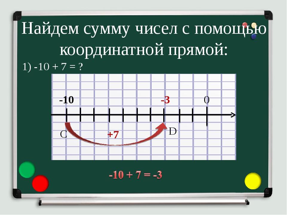 Найдем сумму чисел с помощью координатной прямой: 1) -10 + 7 = ? -10 0 -3 +7...