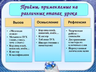 Приёмы, применяемые на различных этапах урока