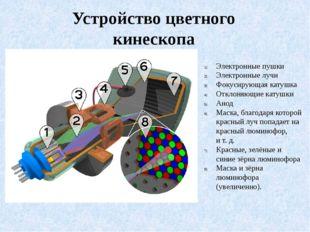 Электронные пушки Электронные лучи Фокусирующая катушка Отклоняющие катушки А
