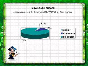Результаты опроса среди учащихся 9-11 классов МБОУ СОШ п. Васильково.