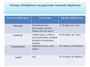 Таблица обобщённого воздействия тепловой обработки: Получаемый цвет Растения