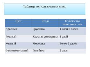 Таблица использования ягод: Цвет Ягода Количество нанесения слоя Красный Брус