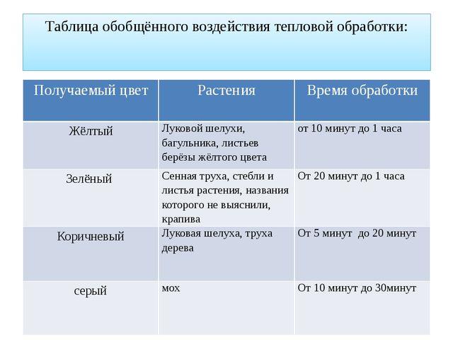 Таблица обобщённого воздействия тепловой обработки: Получаемый цвет Растения...