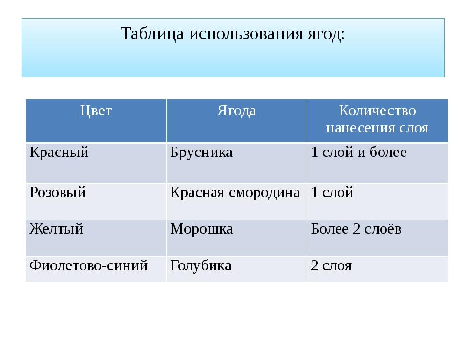 Таблица использования ягод: Цвет Ягода Количество нанесения слоя Красный Брус...