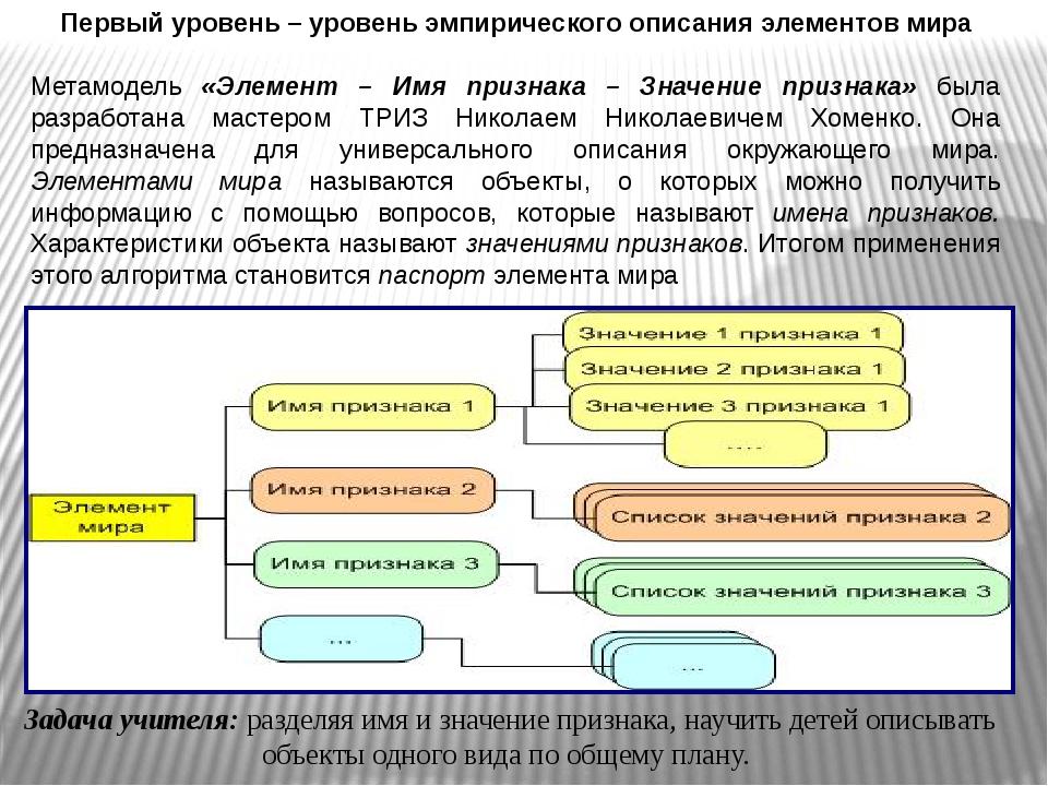 Первый уровень – уровень эмпирического описания элементов мира Метамодель «Эл...