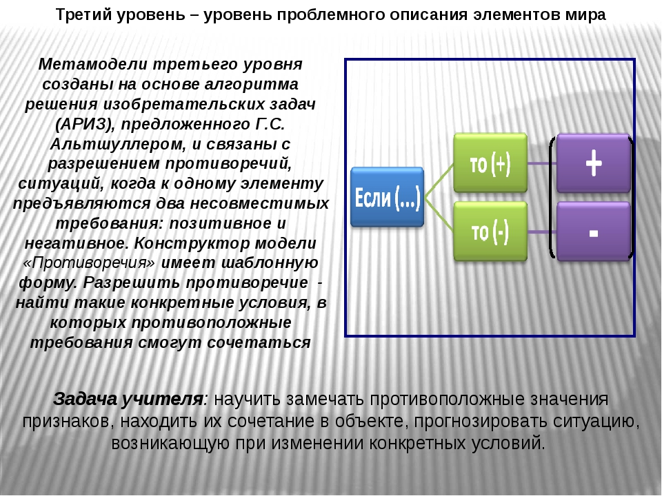 Третий уровень – уровень проблемного описания элементов мира Задача учителя:...