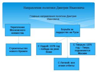 Направления политики Дмитрия Ивановича Главные направления политики Дмитрия И