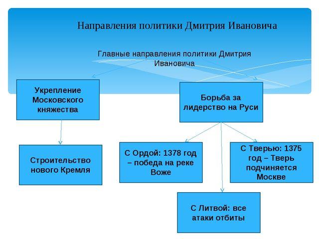 Направления политики Дмитрия Ивановича Главные направления политики Дмитрия И...