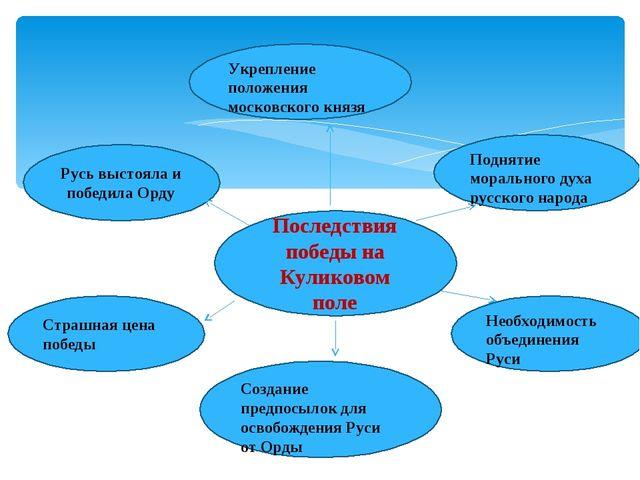 Последствия победы на Куликовом поле Русь выстояла и победила Орду Поднятие м...