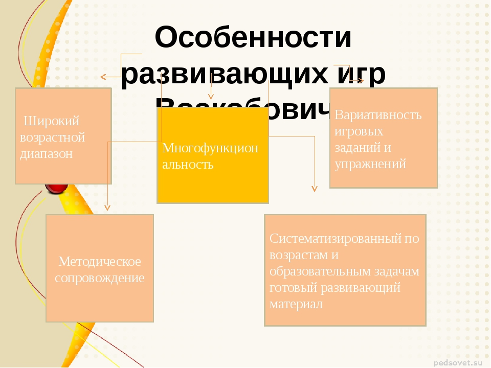 Особенности развивающих игр Воскобовича  Широкий возрастной диапазон Многофу...