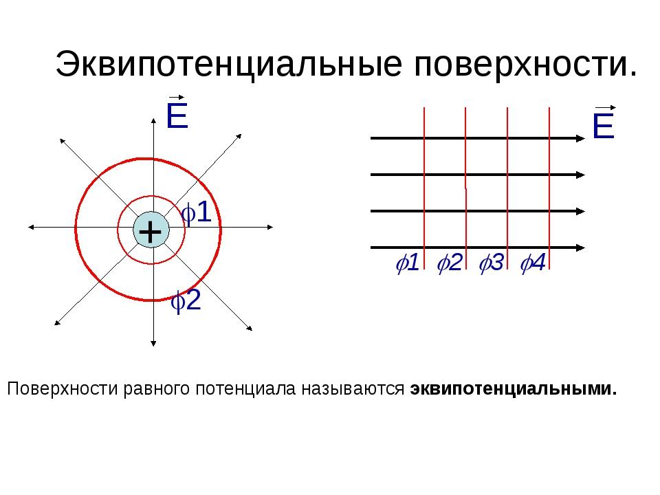 Эквипотенциальные поверхности. E + 1 2 E 1 2 3 4 Поверхности равного по...