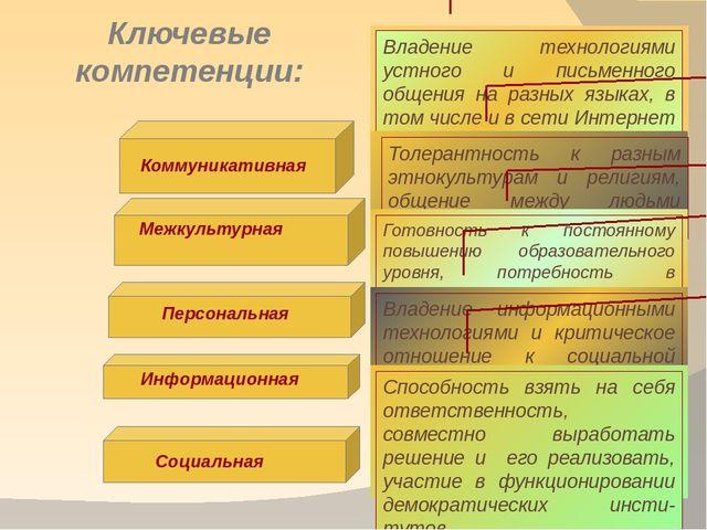 Ключевые компетенции: Коммуникативная Межкультурная Персональная Информационн...